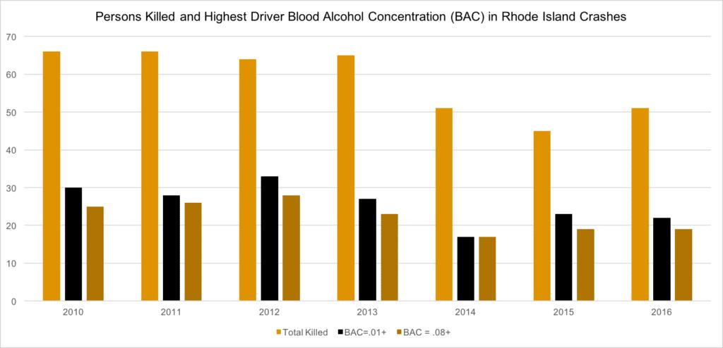 Rhode Island DUI Fatality Statistics
